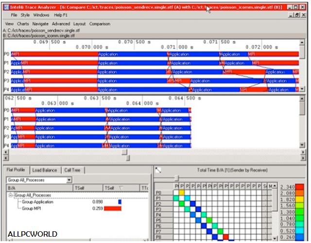 Intel Parallel Studio XE 2016 Trace Analyzer