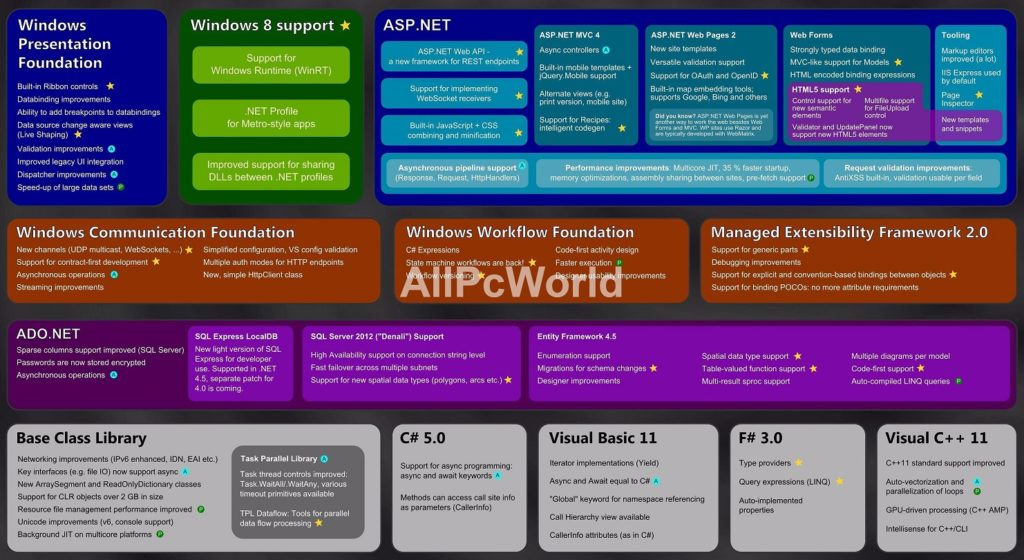 Microsoft .NET Fremework 4.5 Features