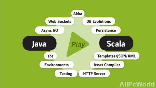 Play Framework Features