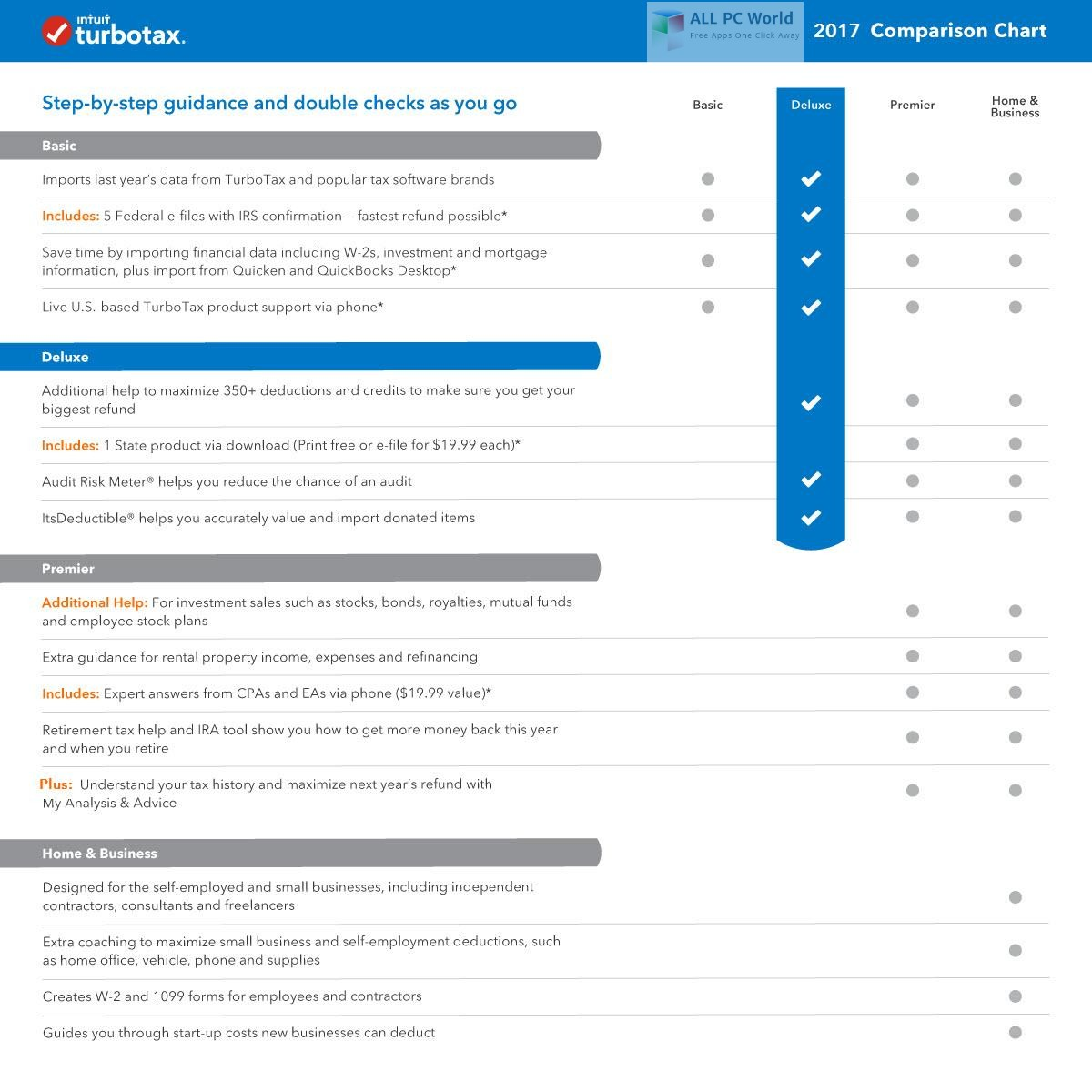 Intuit TurboTax Deluxe 2017 Review